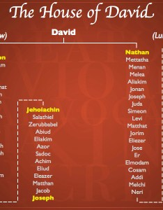 Genealogy of jesus the line david also luke redeeming god rh redeeminggod