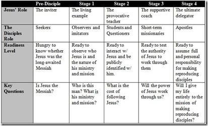 Stage of Discipleship - Ogden