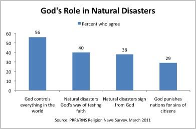 blaming God for violence