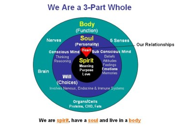 three parts body soul spirit