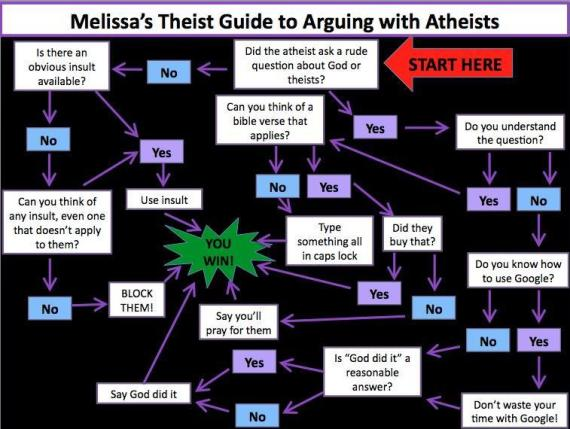 arguing with atheistic criticism of Christianity