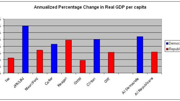dem-vs-gop-real-gdp-per-capita