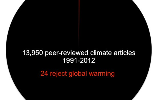 climate-change-papers-pie-chart