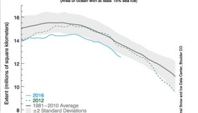 arctic sea ice at lowest extent ever