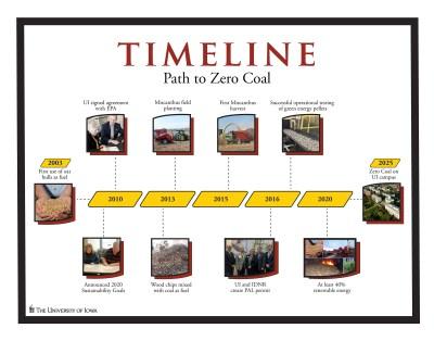 Iowa zero coal timeline