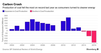 Coal is dead- production sees record drop as consumers turn to clean energy