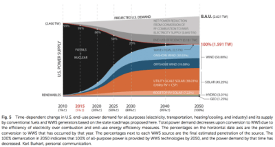 100% renewable energy roadmap