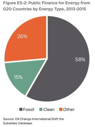 G20 funding fossil fuels vs renewables