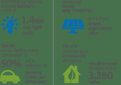 jp morgan invests in clean energy