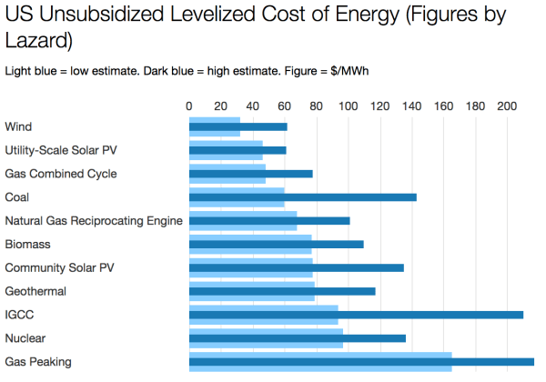 Unsubsidized, levelized costs: Wind and solar are cheaper than coal and nuclear