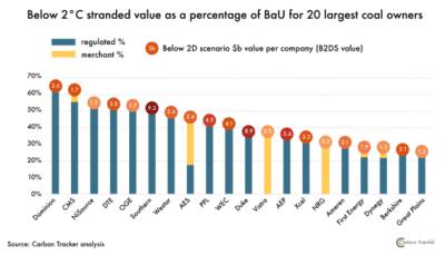 stranded value by unprofitable coal plants