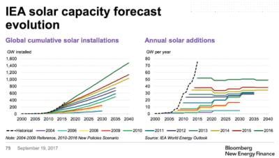 IEA solar capacity forecast
