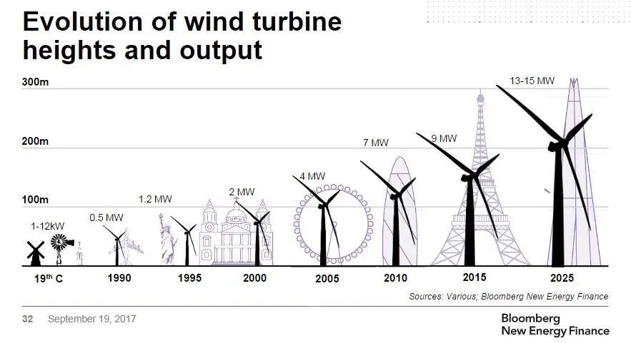Bloomberg shares some mind-bending clean energy charts (plus wind turbines on steroids!)