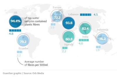 Plastic fibers in water