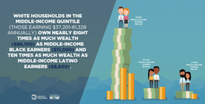 The Road to Zero Wealth white households
