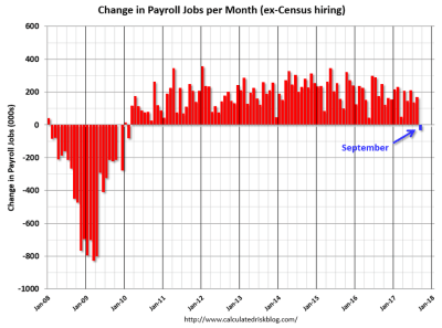 US jobs report september 2017