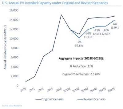 solar industry growth
