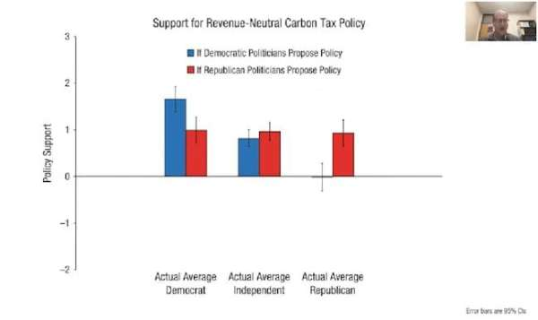 chart - support for revenue neutral carbon tax policy