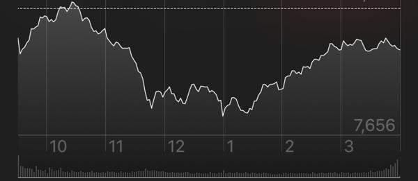 NASDAQ stock chart october 8 2018