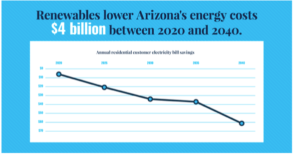 impact of more renewable energy on electricity bills in Arizona