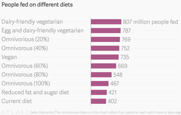 people fed on different diets - chart