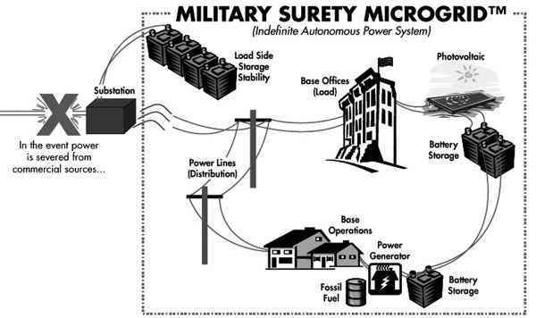 The military has already started using solar microgrids for energy security