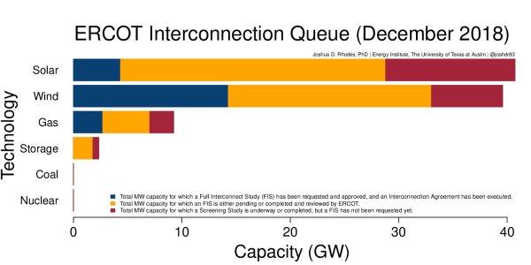 ERCOT energy figures Texas wind energy