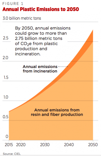 Plastic emissions chart by CIEL from Plastics & Climate — The Hidden Costs Of A Plastic Planet