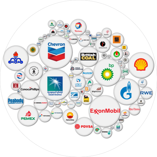 Corporations responsible for the most carbon emissions