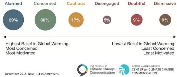 Climate change attitudes