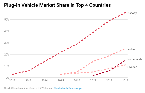 EV adoption trends data