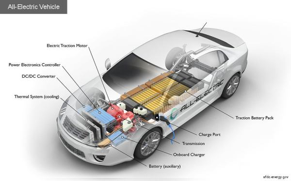 Diagram of all-electric vehicle EV by energy.gov