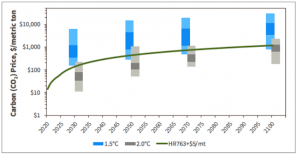 If adopted globally, the carbon price trajectory in the Energy Innovation and Carbon Dividend Act (H.R. 763) is likely high enough to achieve the science-based target of 2°C of warming or below.
