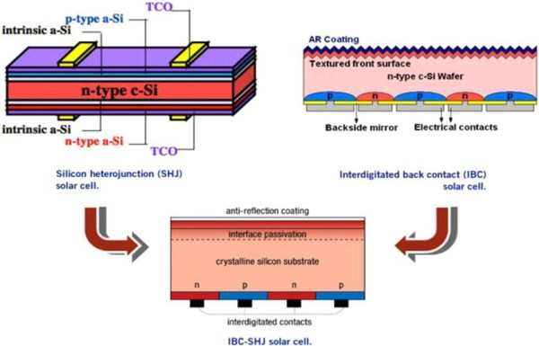 IBC heterojunction solar cells - 25.4% efficient (Photo by Suhaila Sepeai)