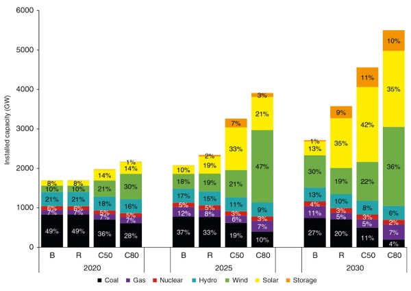China Mix of installed power capacity, gigawatts, in each of the four scenarios in 2020 (left), 2025 (centre), and 2030 (right). Source: He et al. (2020).