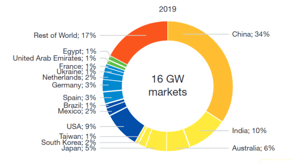 leading countries for solar energy