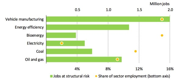 Energy sector jobs at risk following the coronavirus pandemic (green bars) and share of total sector employment at risk (yellow dots). Source: IEA.