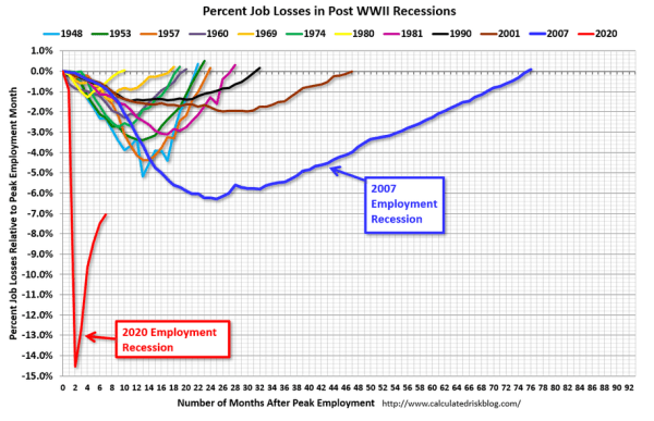 September jobs report: Coronavirus recovery is NOT on pace