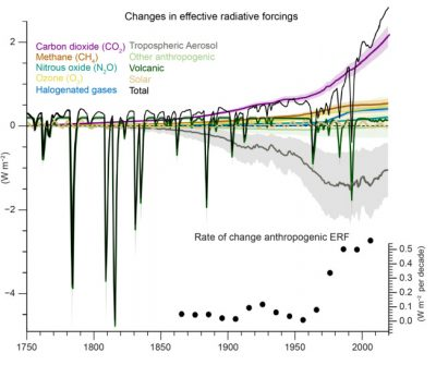 Main chart shows effective radiative forcing (ERF) related to the climate drivers assessed in the AR6 report, with the total ERF indicated by the black line. Inset chart shows the rate of change in total anthropogenic ERF (total without solar and volcanic) for 30-year periods centred at each dot. Source: IPCC (2021) Figure 2.10.