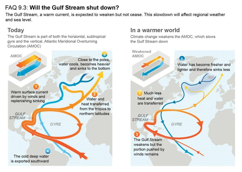 Figure illustrating the horizontal (gyre) and vertical (AMOC) circulations in the Atlantic today (left) and in a warmer world (right). The Gulf Stream is a warm current composed of both circulations. Source: IPCC (2021) FAQ 9.3, Figure 1.
