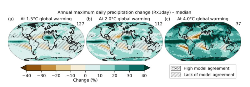 Projected changes in annual maximum daily precipitation at 1.5C (left), 2C (middle) and 4C (right) of global warming compared to the 1851-1900 baseline. Results are based on simulations from the CMIP6 multi6 model ensemble under the SSP1-1.9, SSP1-2.6, SSP2-4.5, SSP3-7.0, and SSP5-8.5 scenarios. The numbers on the top right indicate the number of simulations included. Uncertainty is represented using the simple approach: no overlay indicates regions where ≥80% of models agree on sign of change; diagonal lines indicate regions where <80% of models agree on sign of change. Source: IPCC (2021) Figure 11.16.