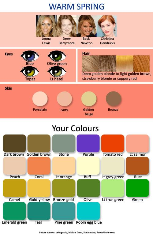 Hair color complexion chart  for women with a warm spring skin tone