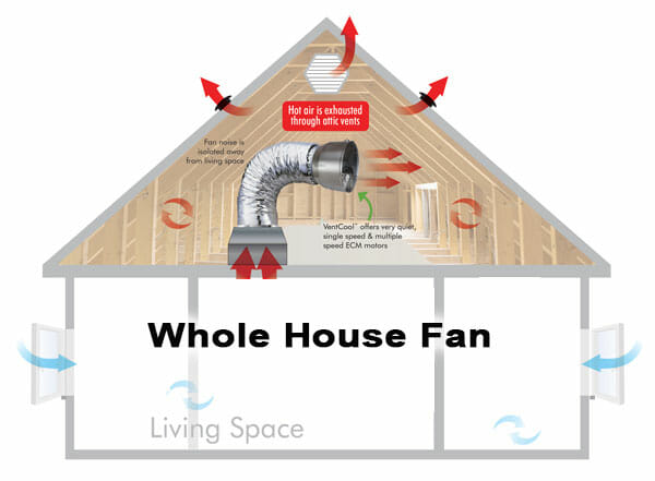 redhawk installs quiet cool whole house fan the best whole