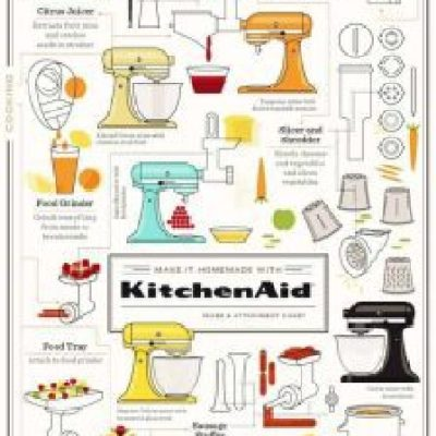 @KitchenAid Mixer and Attachment Chart #Inforgraphic