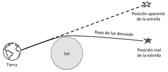 desviacion de la luz teoria relatividad