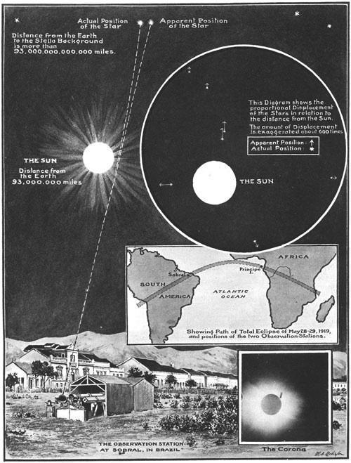 publicacion del eclipse de 1919