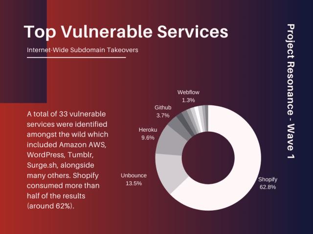 vulnerable services 2