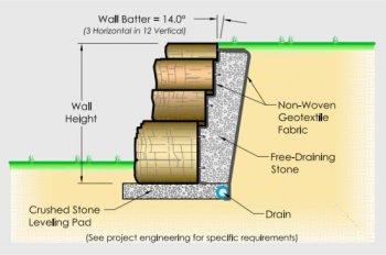Retaining wall Installation Graphic Rosetta