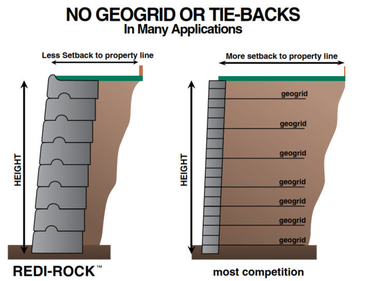 No Geo Grid or Back Ties with Redi-Rock retaining_wall