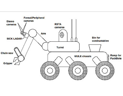 Upcoming Military Robot Could Feed on Dead Bodies